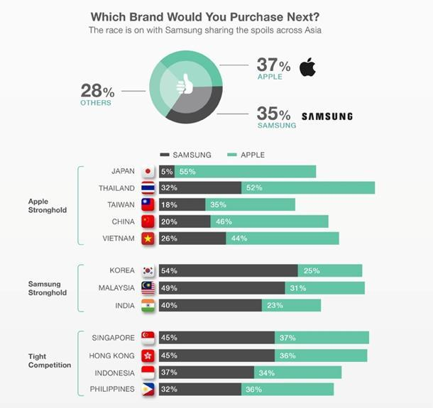 Consumers state their next phone purchase preferences. (Photo courtesy of Blackbox Research)