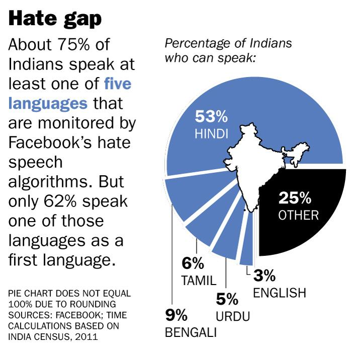 Facebook has algorithms to detect hate speech in only four of India's 22 official (or