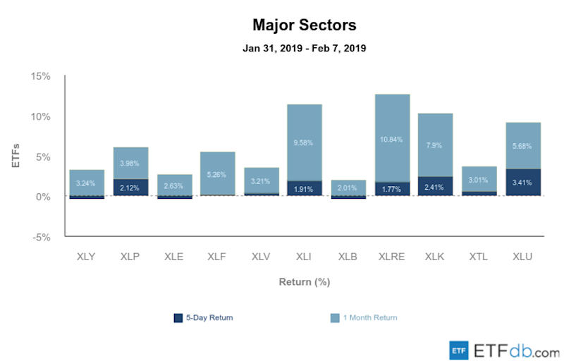 Etfdb.com major sectors feb 08 2019