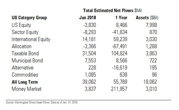 January Long-Term Fund Flows Rebound from December 1
