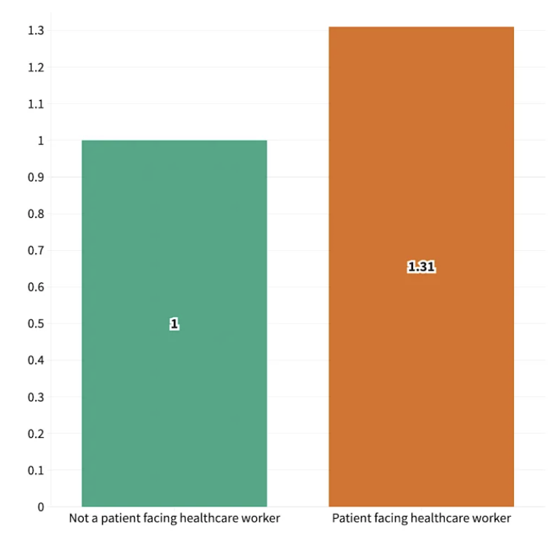 After vaccination, patient-facing healthcare workers are more likely to be infected with Covid this graph shows.