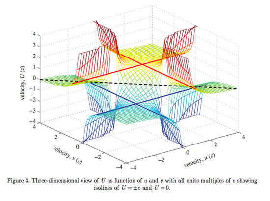 Hidden in Einstein's Math: Faster-than-Light Travel?