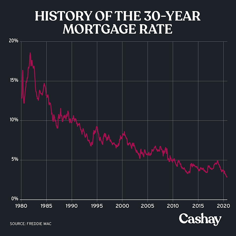 The 30 Year Mortgage Rate has fallen more than 15 percentage points in the last couple decades. (Graphic: David Foster)