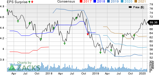 Kellogg Company Price, Consensus and EPS Surprise