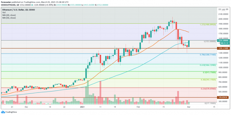 ETH/USD stabilises at 2018 high, daily timeframe