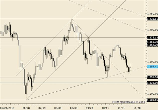 eliottWaves_gold_body_gold.png, Gold Pressing Confluence of Technical Levels