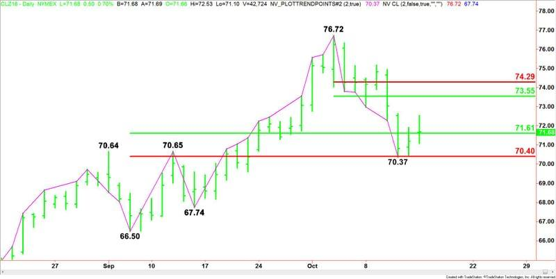 Crude Oil Price Update Buyers Trying To Build Support At 7161 To