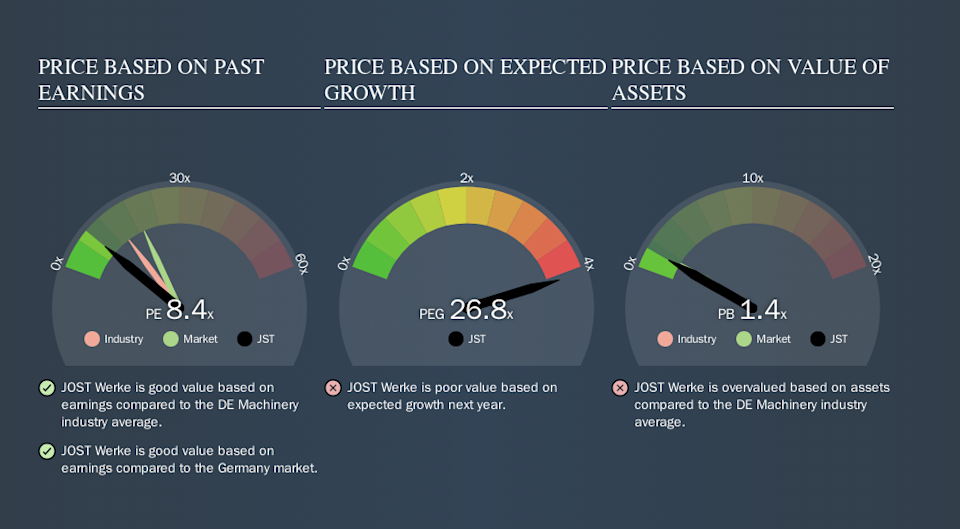 XTRA:JST Price Estimation Relative to Market, October 9th 2019