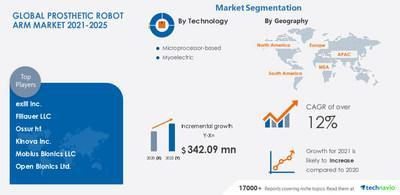 Technavio has announced its latest market research report titled Prosthetic Robot Arm Market by Technology and Geography - Forecast and Analysis 2021-2025