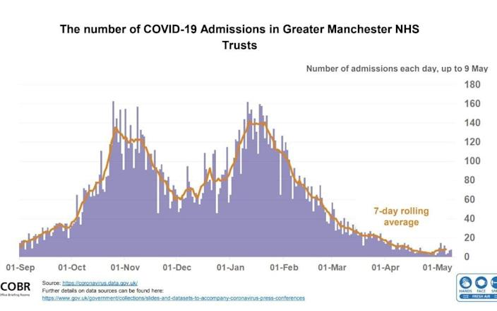 Number of COVID-19 admissions in Greater Manchester NHS trusts