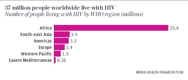 37 million people worldwide live with HIV
