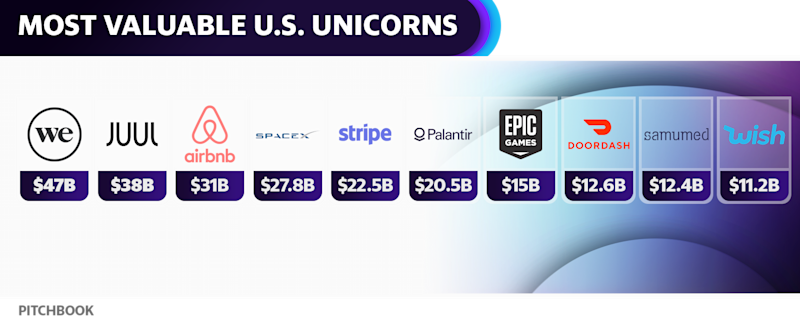 Wish is one of the most valuable VC-backed unicorns in the U.S.