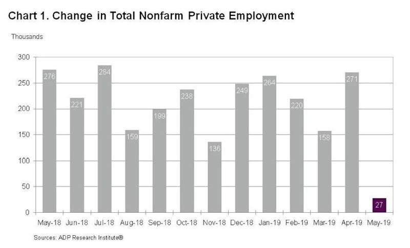 Companies Add Fewest Jobs Since 2010, ADP Data Show