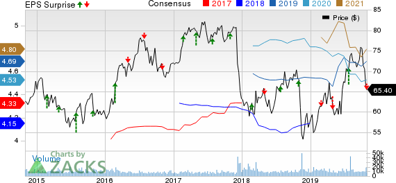 Edison International Price, Consensus and EPS Surprise