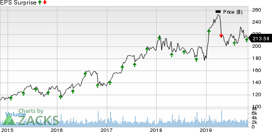 Waters Corporation Price and EPS Surprise