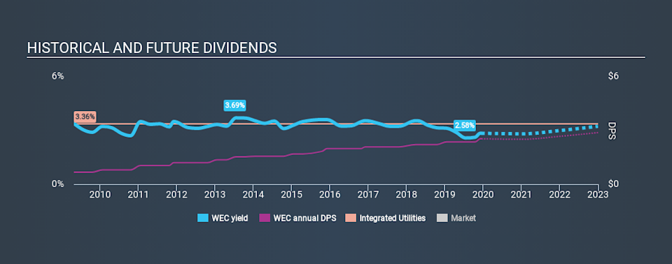 NYSE:WEC Historical Dividend Yield, December 16th 2019