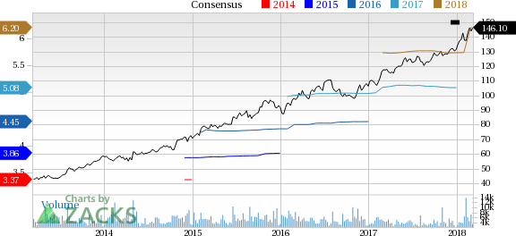 Fiserv (FISV) reported earnings 30 days ago. What's next for the stock? We take a look at earnings estimates for some clues.