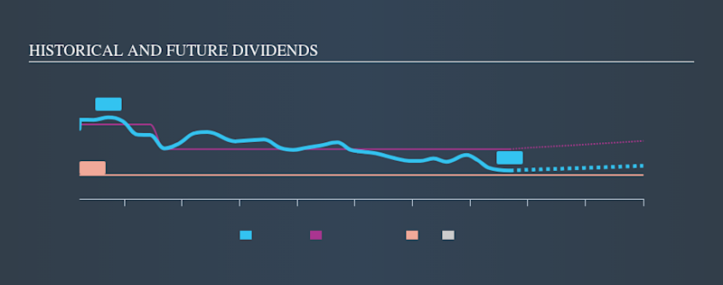 NYSE:LDOS Historical Dividend Yield, September 8th 2019