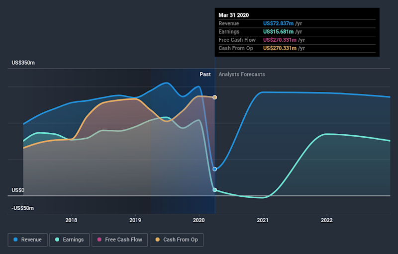 NYSE:ARI Earnings and Revenue Growth July 10th 2020