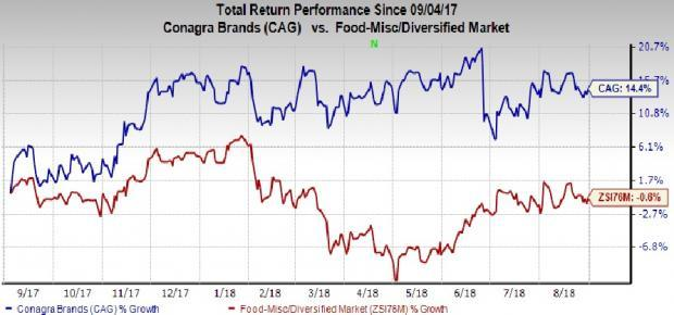 Conagra's (CAG) value-over-volume strategy along with well-chalked buyouts keeps it well positioned for growth.
