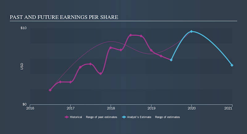 AMEX:CTO Past and Future Earnings, September 15th 2019