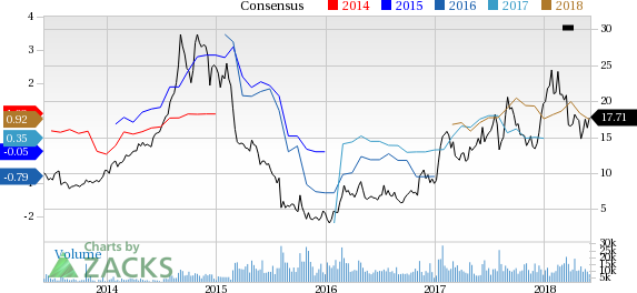 Century Aluminum (CENX) reported earnings 30 days ago. What's next for the stock? We take a look at earnings estimates for some clues.