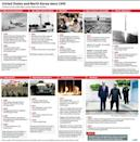 History of relations between the United States and North Korea since 1945