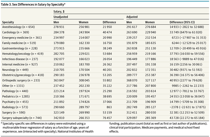 Surgery is the specialty with the biggest gender pay gap. (Chart: JAMA)