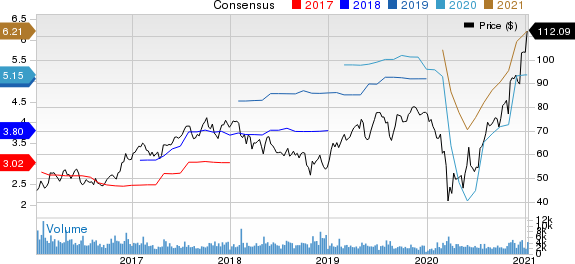 AGCO Corporation Price and Consensus