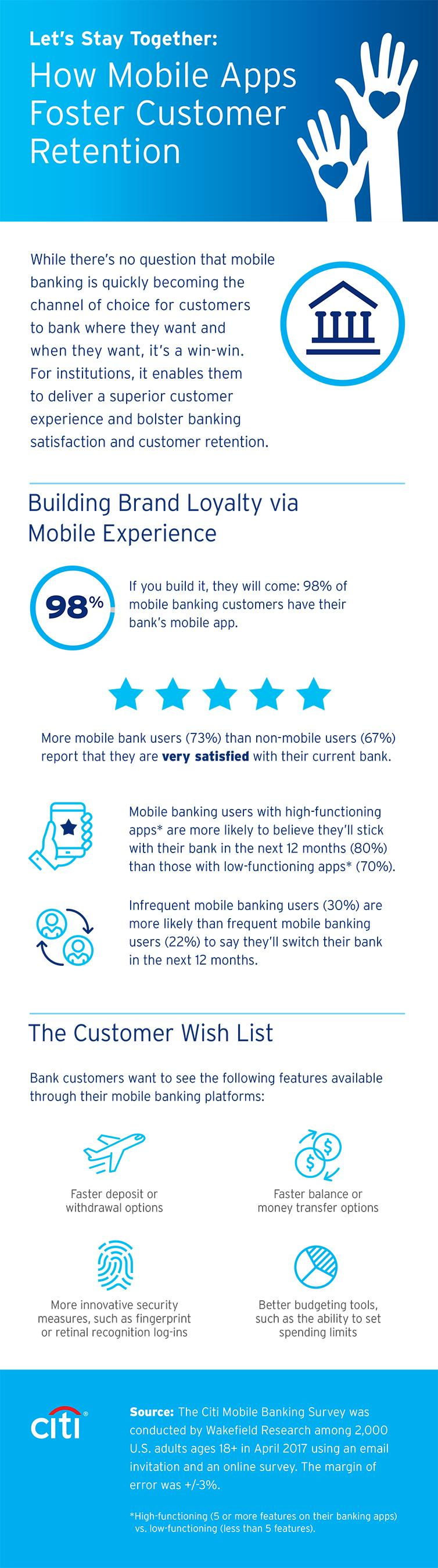 Data from Citi's first-ever Mobile Banking Study demonstrates the power of a user-friendly mobile experience in building brand affinity and retaining customer loyalty.