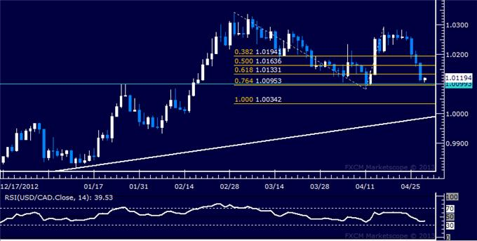 Forex_USDCAD_Technical_Analysis_04.30.2013_body_Picture_5.png, USD/CAD Technical Analysis 04.30.2013