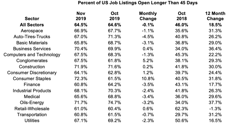 Percent of US job listings older than 45 days. November 2019 MoM and YoY comparison.