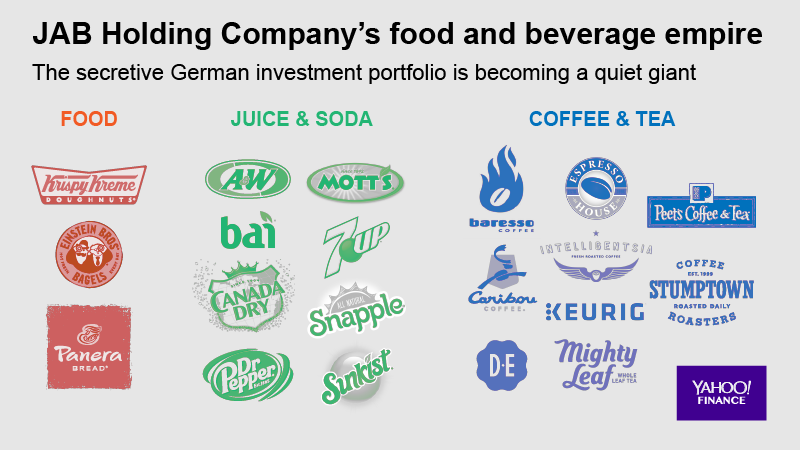 JAB's food + beverage brands. (Graphic: David Foster/Oath)