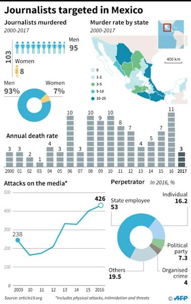 Journalists targeted in Mexico