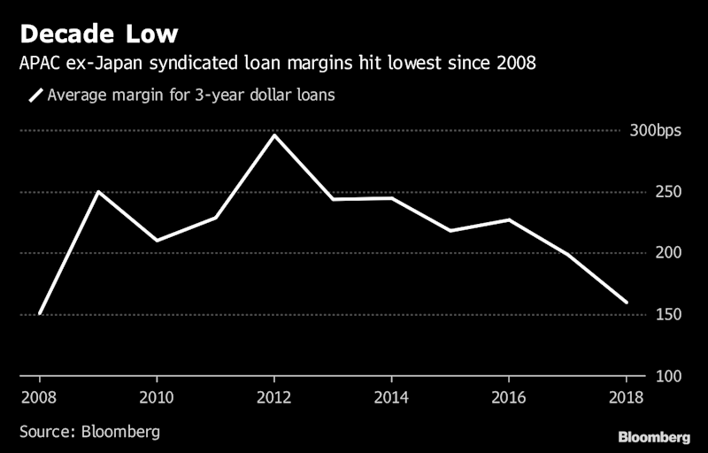 Asia Syndicated Loan Pricing Seen Rebounding From Decade Low