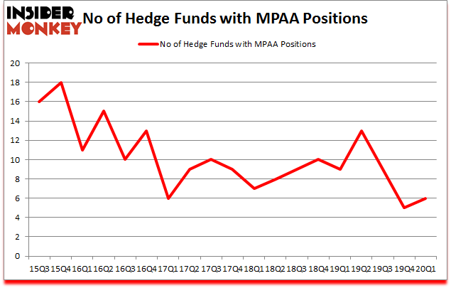 Is MPAA A Good Stock To Buy?
