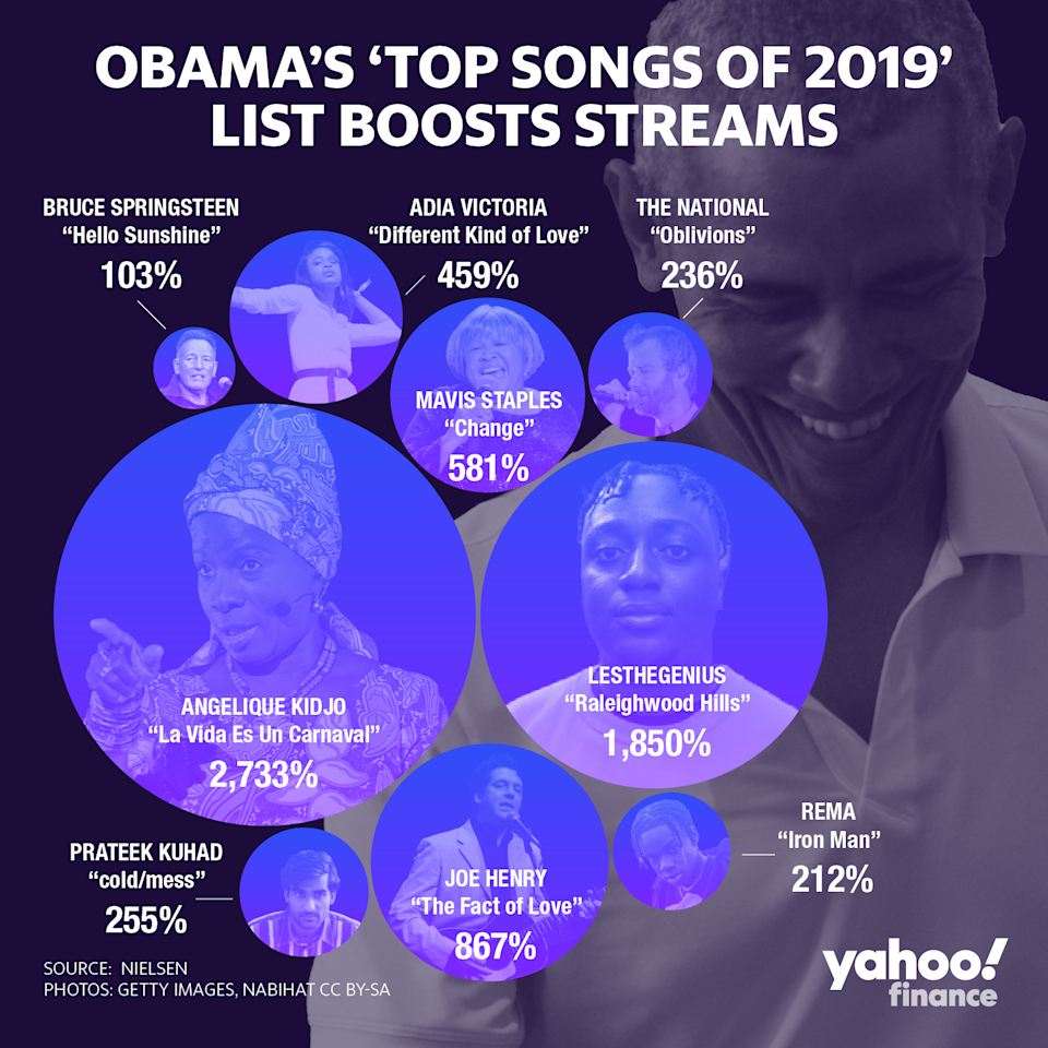"""Ten artists listed on Obama's favorite songs of 2019 list saw substantial spikes in streams in the two days after he tweeted his list compared to the two days prior. Streams of """"Hello Sunshine"""" by The Boss more than doubled."""