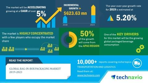 Global Bag-in-Box Packaging Market 2019-2023|Industry Analysis and Forecast| Technavio