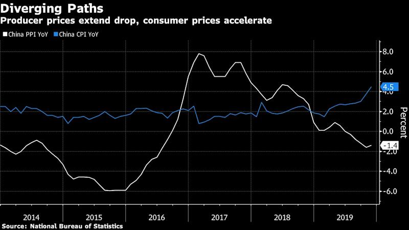 China November producer prices fall for fifth month, CPI soars