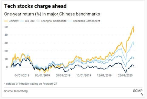 Chinese onshore stocks were among the biggest winners earlier this year before their recent wobble.