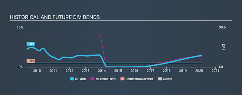 NYSE:NL Historical Dividend Yield, February 25th 2020
