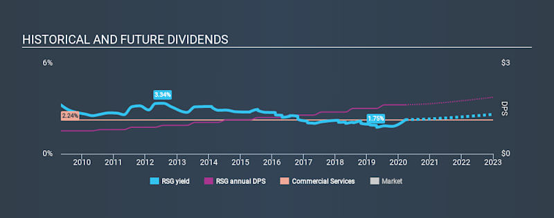 NYSE:RSG Historical Dividend Yield March 26th 2020