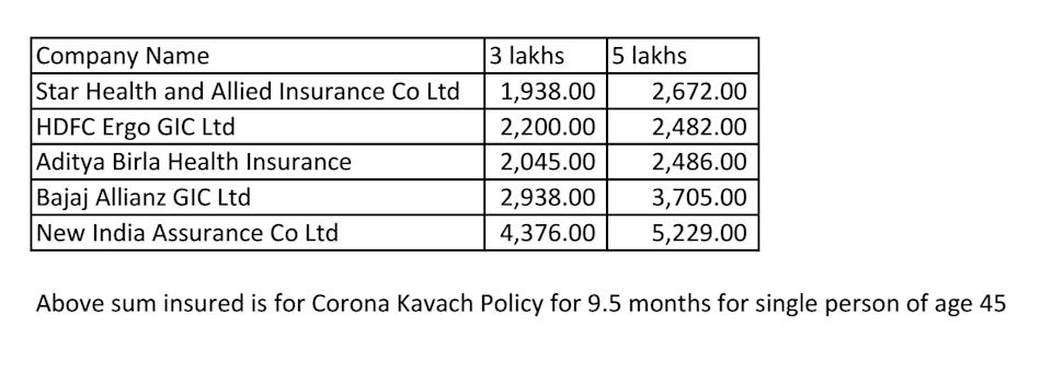A snapshot of teh policies offered by various insurers for the 9.5 months tenure