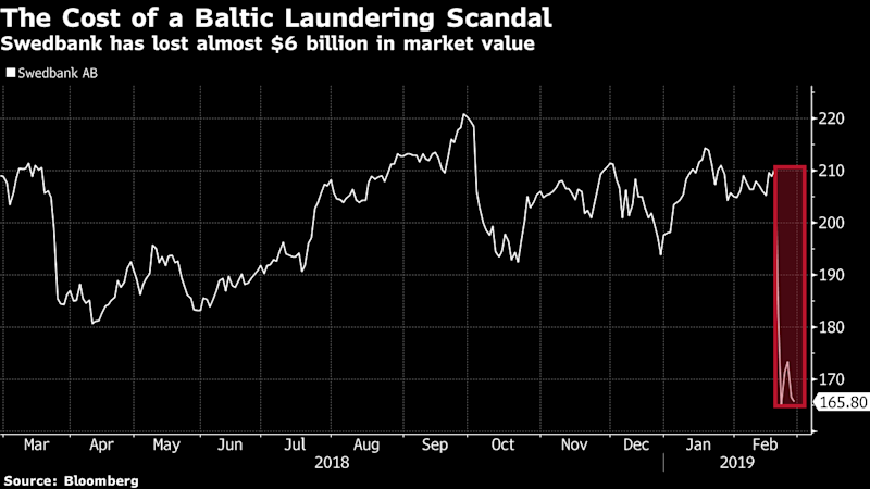 Swedbank Scandal Deepens as Laundering Linked to Yanukovych