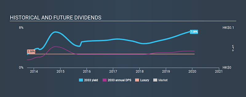 SEHK:2033 Historical Dividend Yield, January 27th 2020