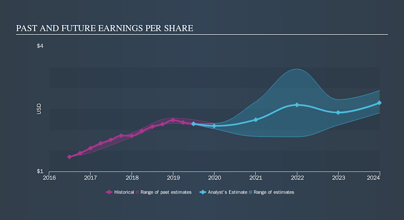 NYSE:COR Past and Future Earnings, October 28th 2019