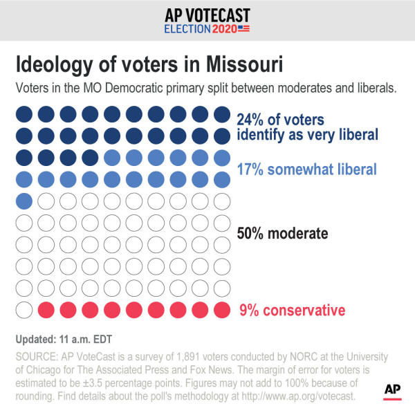 Results of VoteCast survey on self-described ideology of Missouri Democratic voters.;