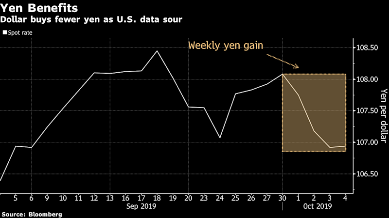 JPMorgan Sees Yen as 'Only Cheap Recessionary Hedge' Remaining