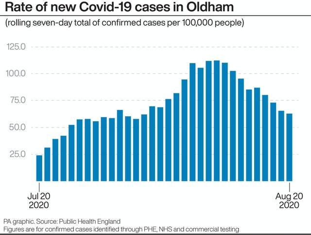 Latest Covid 19 Rates In Oldham Birmingham And Other Key Areas