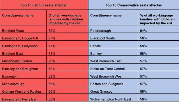 Universal Credit cuts by constituency (Photo: Joseph Rowntree Foundation)